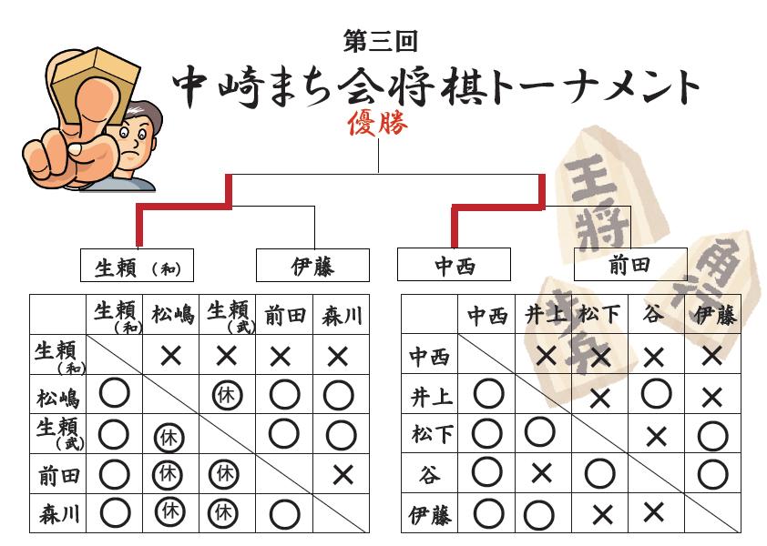 大会リーグ戦&トーナメント戦の詳細